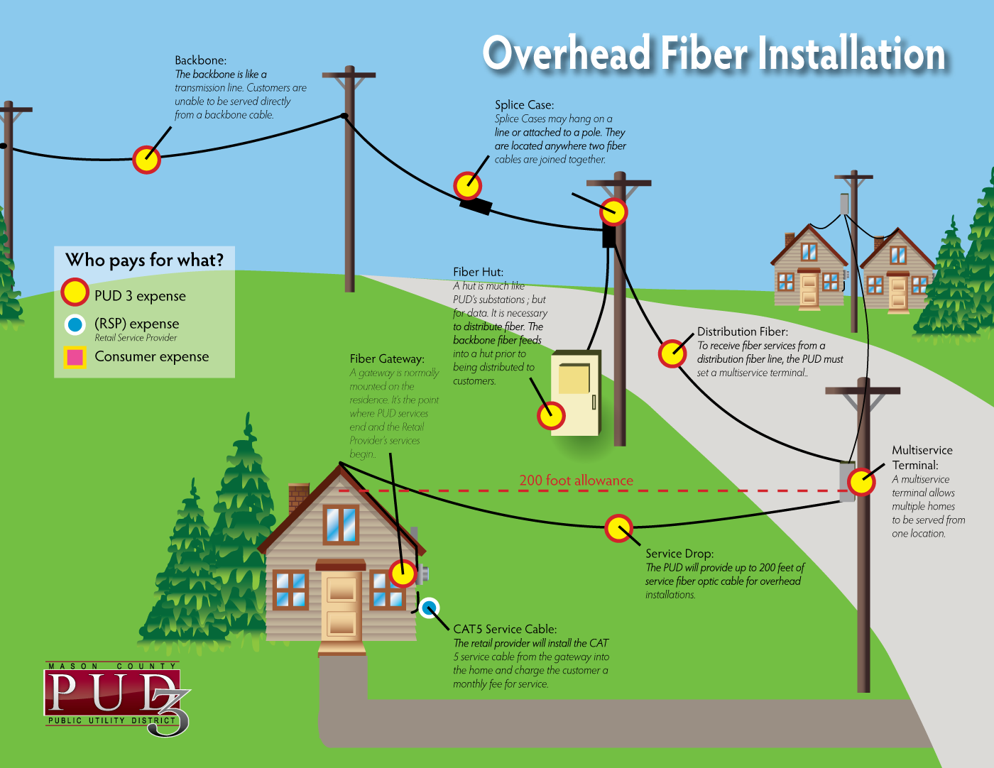 overhead fiber service