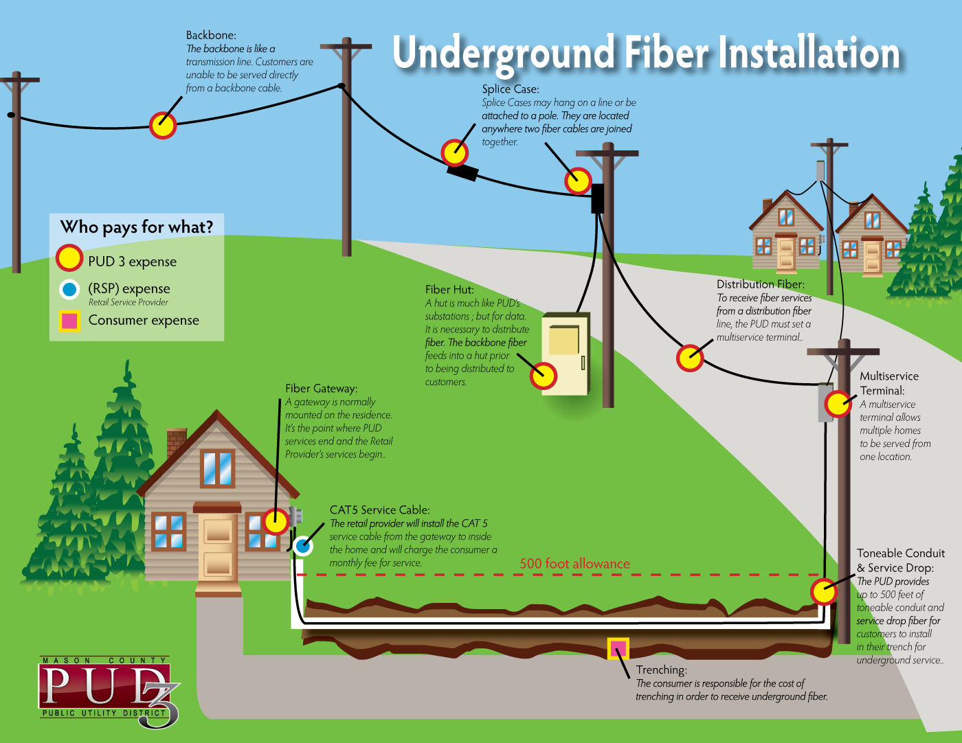 wire installation tips with Underground Fiber Service on Do I Need Exterior Grade Cables Or Conduit To Run Wire In An Enclosed Soffit besides WATER Index in addition Structured Wiring further Installing An Air  pressor likewise Vw Alternators Vw Alternator Conversion Kits.