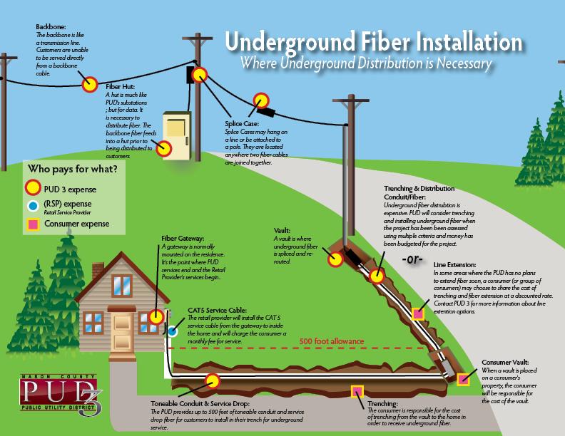 Underground Fiber Distribution Construction  Underground