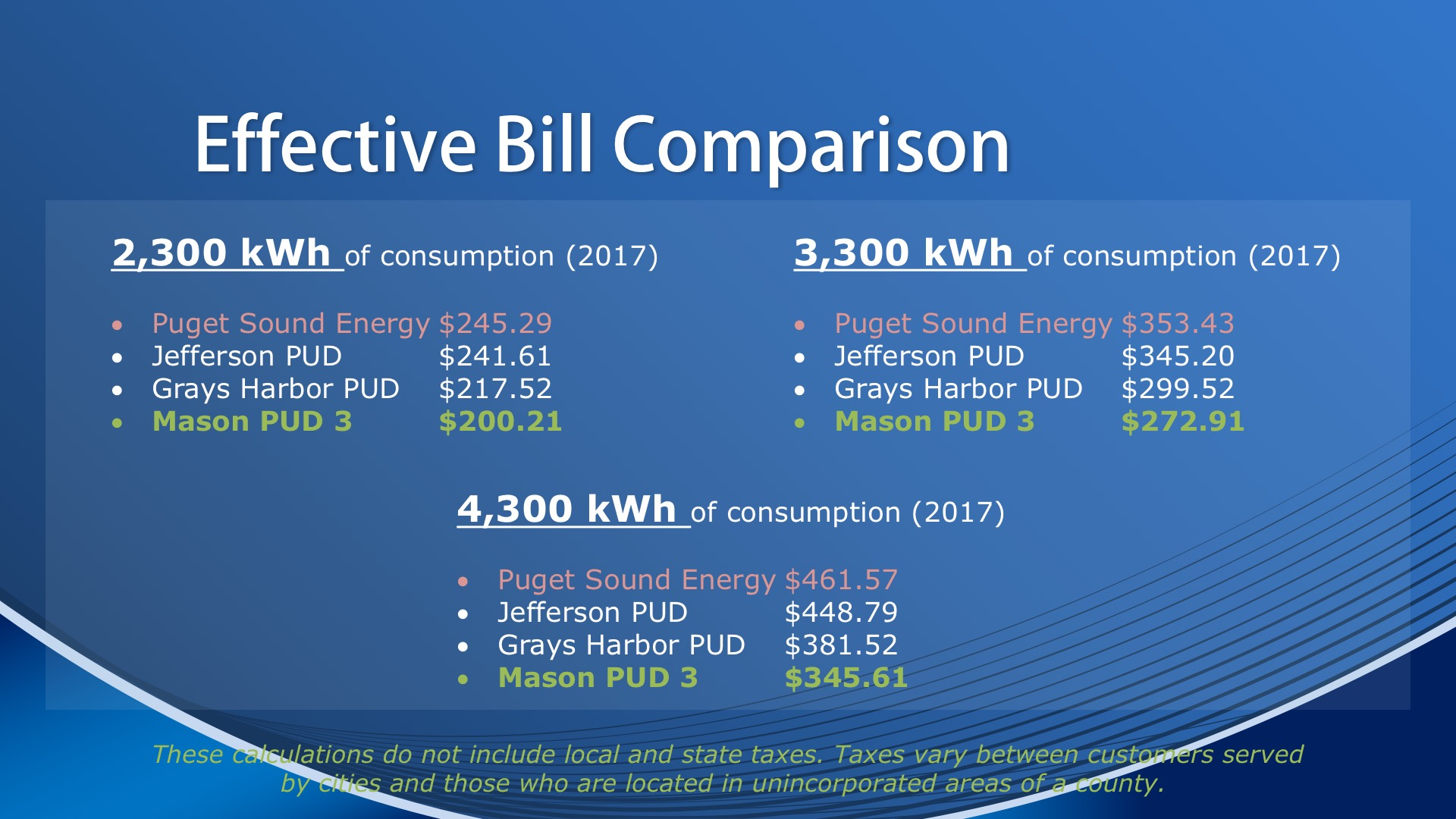 Comparative Rates for Three Levels of Energy Use